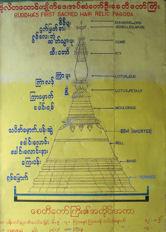 Esquema de la pagoda de Batataung.